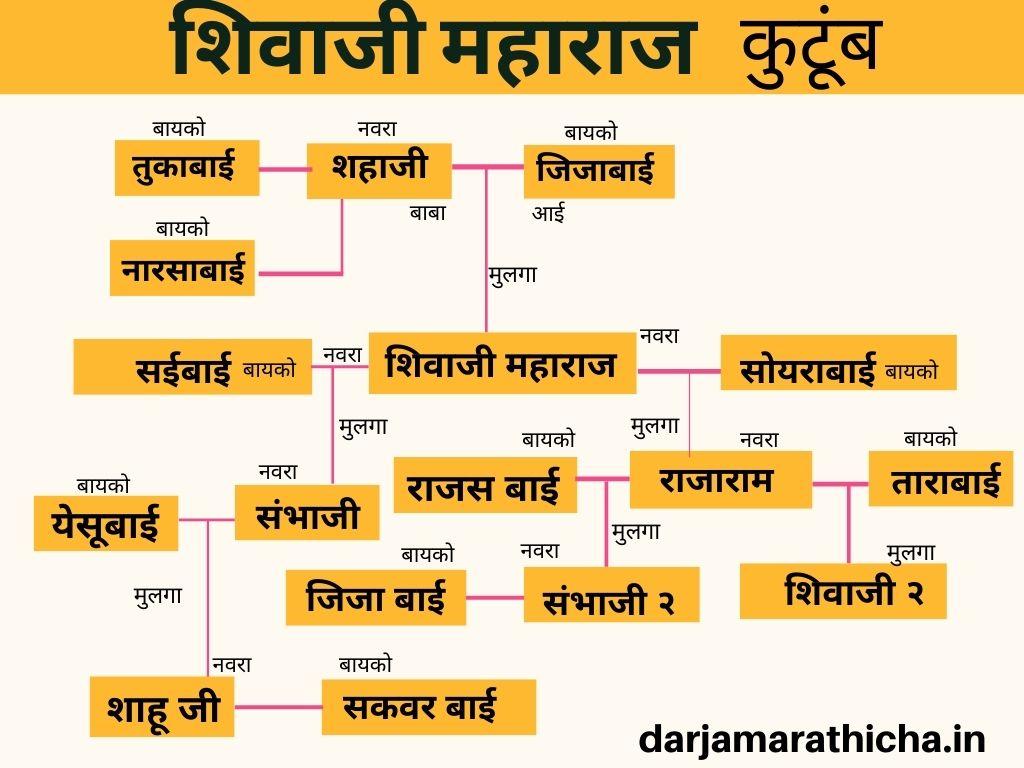Shivaji Maharaj Itihas
