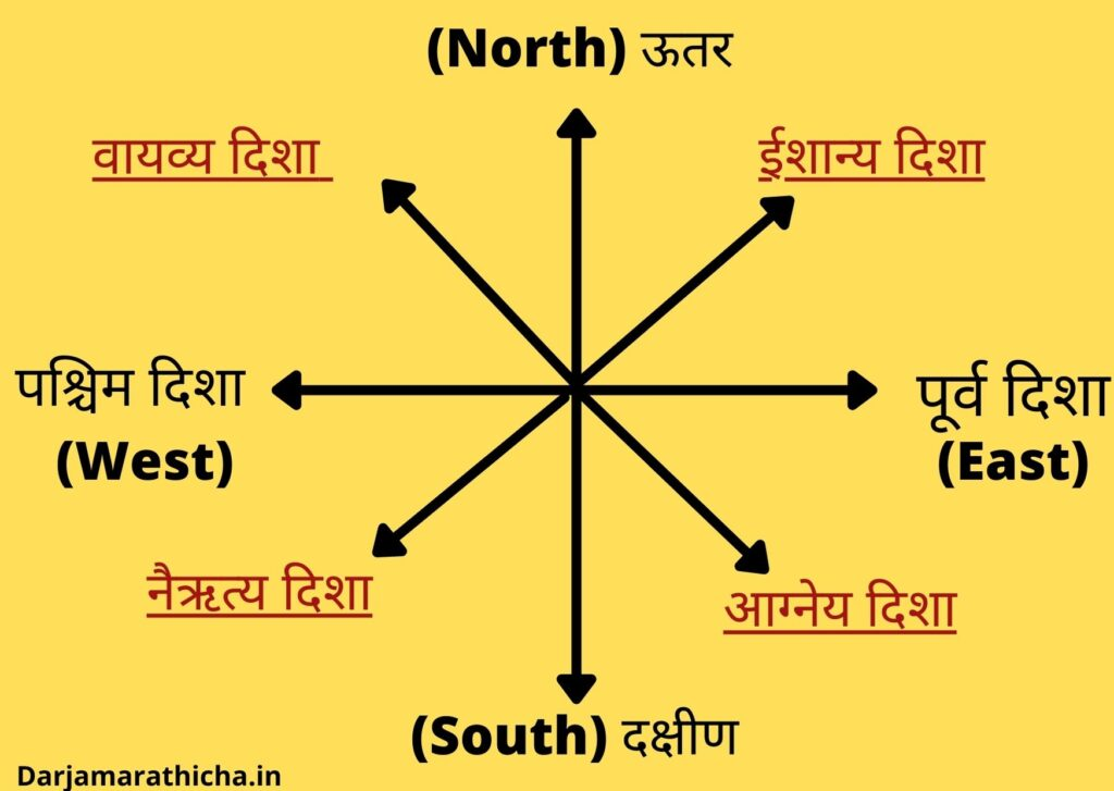 Direction name in marathi